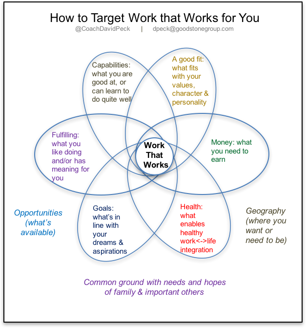 Howtotargetworkthatworksforyoupeck2016